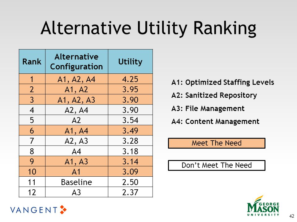 Alternative Utility Ranking 42 Rank Alternative Configuration Utility 1A1, A2, A44.25 2A1, A23.95 3A1, A2, A33.90 4A2, A43.90 5A23.54 6A1, A43.49 7A2, A33.28 8A43.18 9A1, A33.14 10A13.09 11Baseline2.50 12A32.37 A1: Optimized Staffing Levels A2: Sanitized Repository A3: File Management A4: Content Management Meet The Need Don't Meet The Need