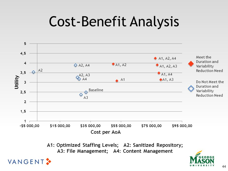 44 Cost-Benefit Analysis A1: Optimized Staffing Levels; A2: Sanitized Repository; A3: File Management; A4: Content Management Meet the Duration and Variability Reduction Need Do Not Meet the Duration and Variability Reduction Need