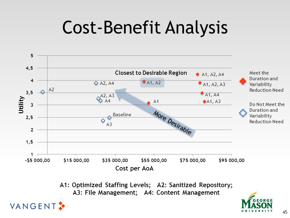45 Cost-Benefit Analysis A1: Optimized Staffing Levels; A2: Sanitized Repository; A3: File Management; A4: Content Management Meet the Duration and Variability Reduction Need Do Not Meet the Duration and Variability Reduction Need More Desirable Closest to Desirable Region
