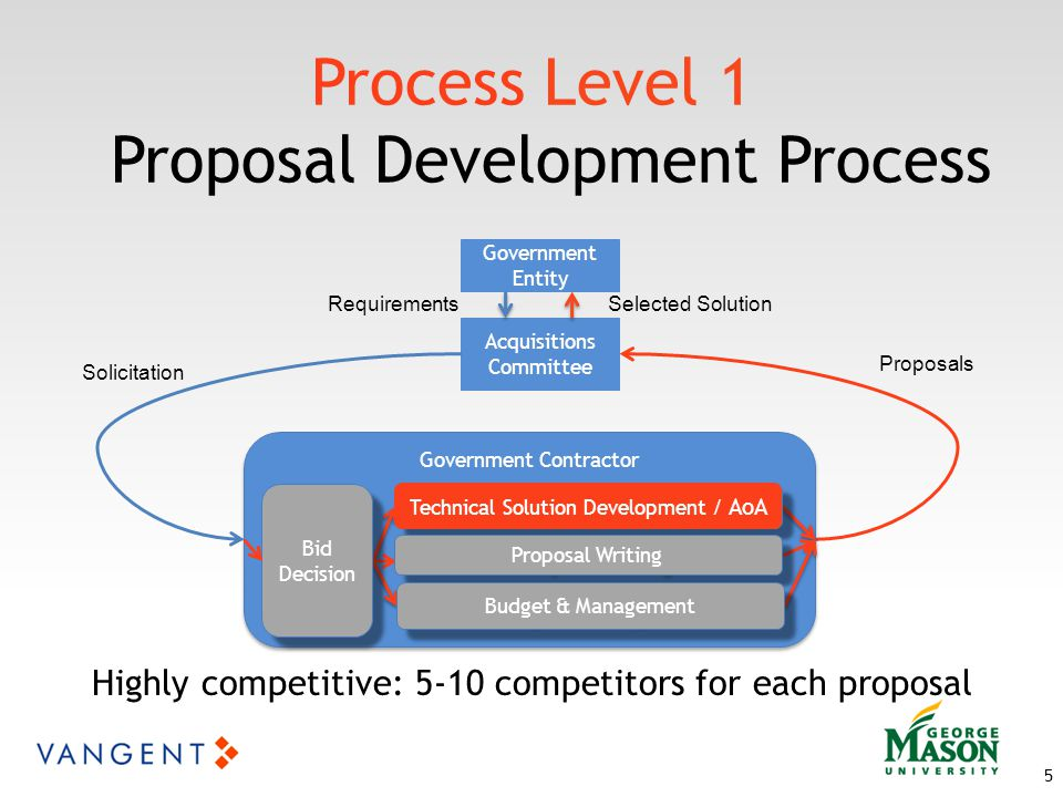 5 Acquisitions Committee Solicitation Proposals Selected Solution Government Contractor Bid Decision Bid Decision Government Entity Requirements Technical Solution Development Proposal Writing Budget & Management Technical Solution Development / AoA Process Level 1 Proposal Development Process Highly competitive: 5-10 competitors for each proposal