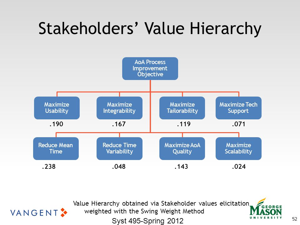 Syst 495-Spring 2012 52 Stakeholders' Value Hierarchy Value Hierarchy obtained via Stakeholder values elicitation weighted with the Swing Weight Method AoA Process Improvement Objective Reduce Mean Time Maximize Usability Reduce Time Variability Maximize Integrability Maximize Tailorability Maximize AoA Quality Maximize Tech Support Maximize Scalability.238.048.143.024.071.119.167.190