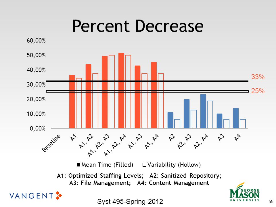 Percent Decrease 55 Syst 495-Spring 2012 A1: Optimized Staffing Levels; A2: Sanitized Repository; A3: File Management; A4: Content Management 33% 25%