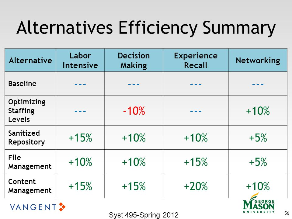 Alternatives Efficiency Summary Syst 495-Spring 2012 56 Alternative Labor Intensive Decision Making Experience Recall Networking Baseline --- Optimizing Staffing Levels ----10%---+10% Sanitized Repository +15%+10% +5% File Management +10% +15%+5% Content Management +15% +20%+10%