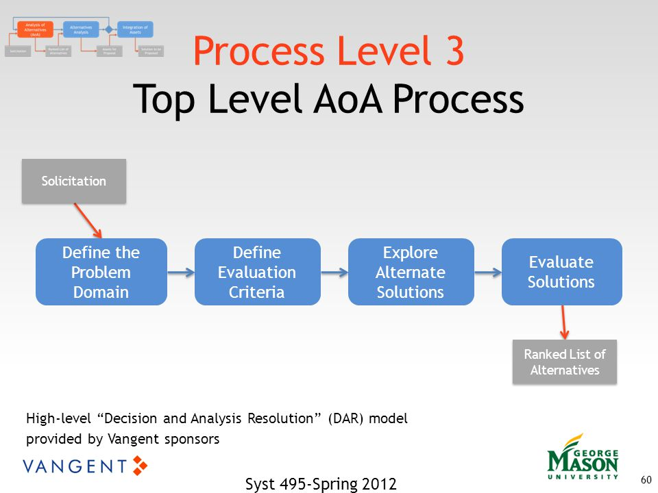 Process Level 3 Top Level AoA Process Syst 495-Spring 2012 60 Define the Problem Domain Define Evaluation Criteria Explore Alternate Solutions Evaluate Solutions Solicitation Ranked List of Alternatives High-level Decision and Analysis Resolution (DAR) model provided by Vangent sponsors