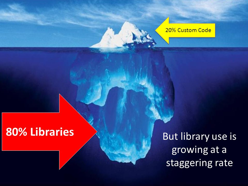 Transformation 80% Libraries But library use is growing at a staggering rate 20% Custom Code