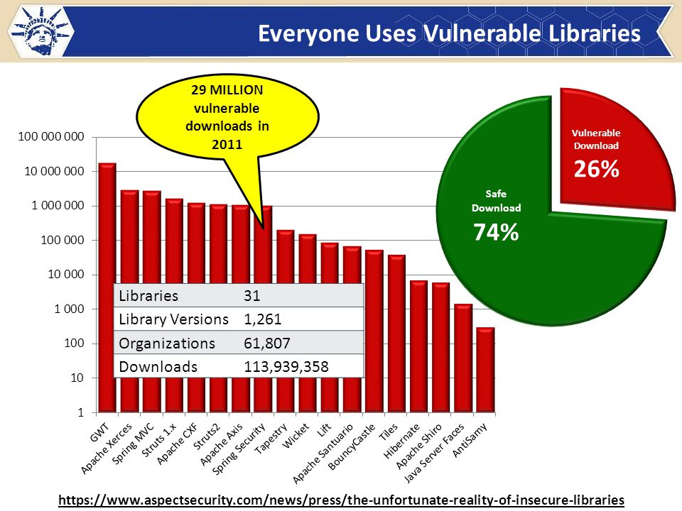 Everyone Uses Vulnerable Libraries 29 MILLION vulnerable downloads in 2011 Libraries31 Library Versions1,261 Organizations61,807 Downloads113,939,358 https://www.aspectsecurity.com/news/press/the-unfortunate-reality-of-insecure-libraries