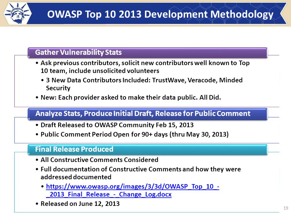 OWASP Top 10 2013 Development Methodology 19 Ask previous contributors, solicit new contributors well known to Top 10 team, include unsolicited volunteers 3 New Data Contributors Included: TrustWave, Veracode, Minded Security New: Each provider asked to make their data public.