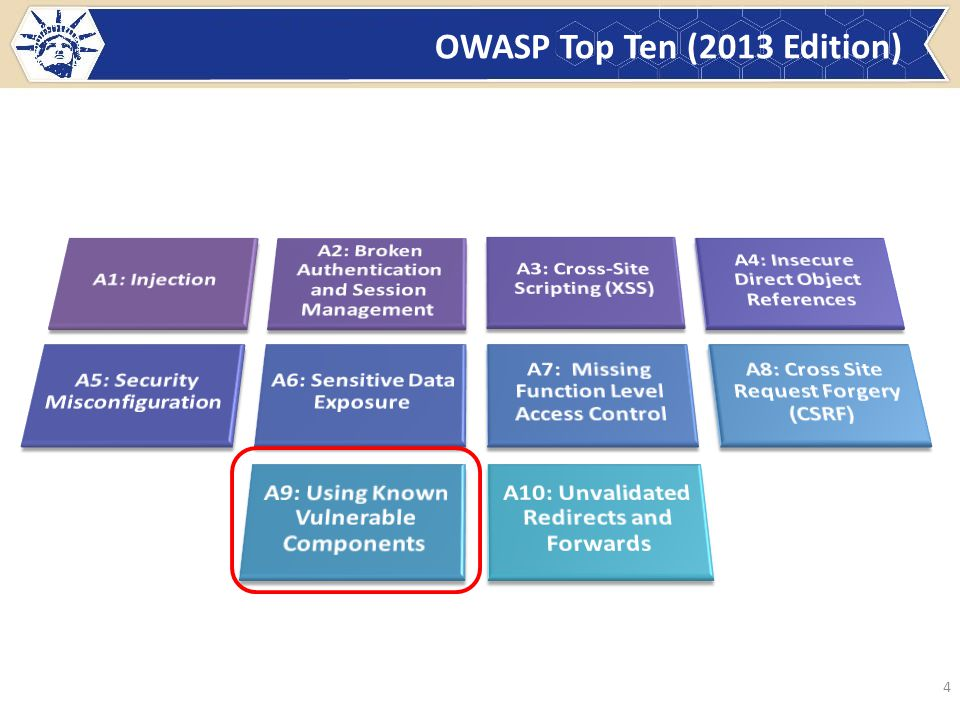 What Didn't Change 5 Title is: The Top 10 Most Critical Web Application Security Risks It's About Risks, Not Just Vulnerabilities Based on the OWASP Risk Rating Methodology, used to prioritize Top 10 OWASP Top 10 Risk Rating Methodology