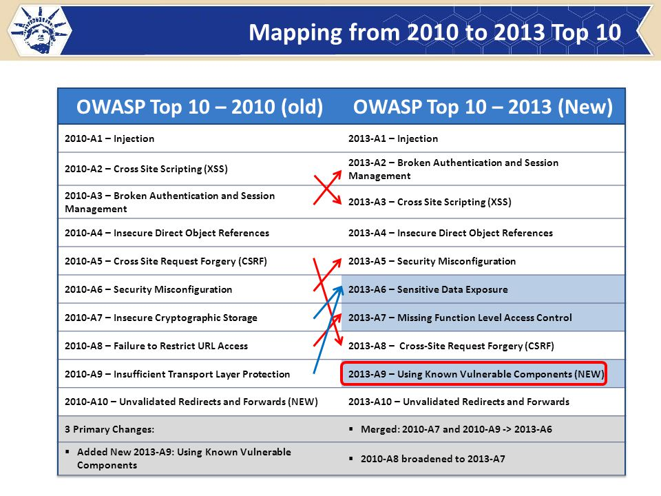 OWASP Top Ten 2010-A6 Security Misconfiguration 9 How Do I Prevent This.