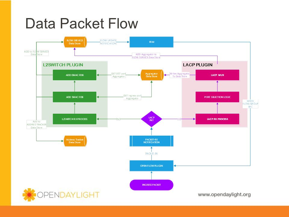 www.opendaylight.org Data Packet Flow