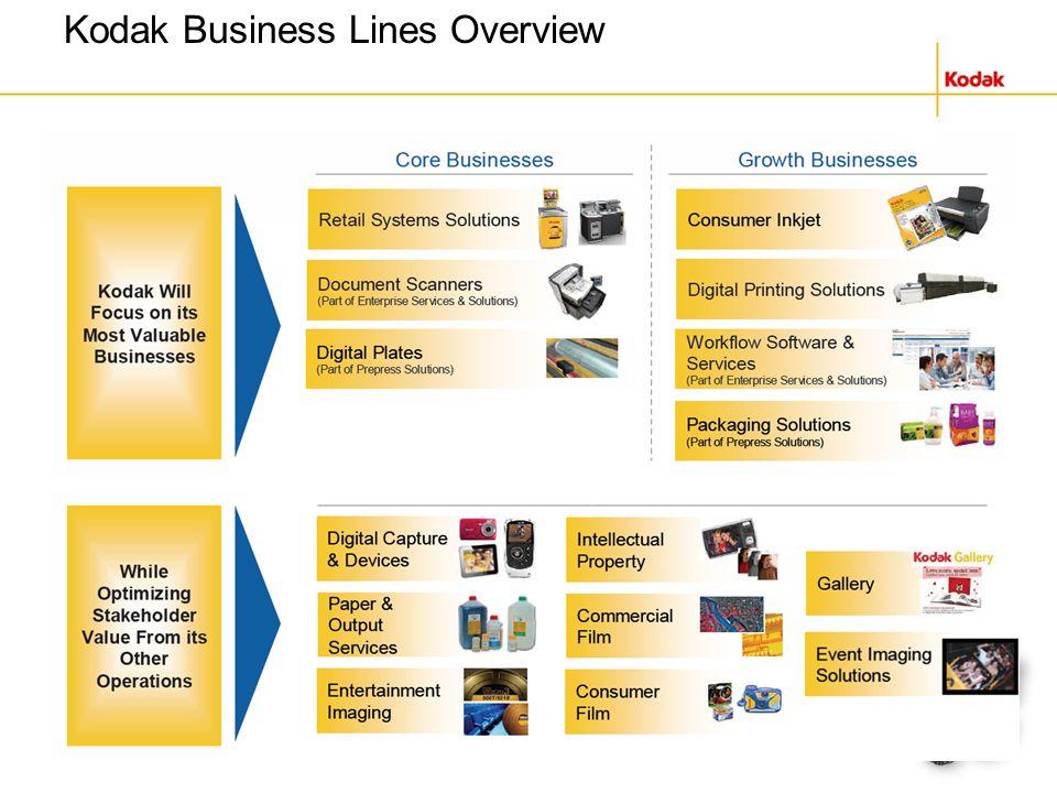 Kodak Business Lines Overview