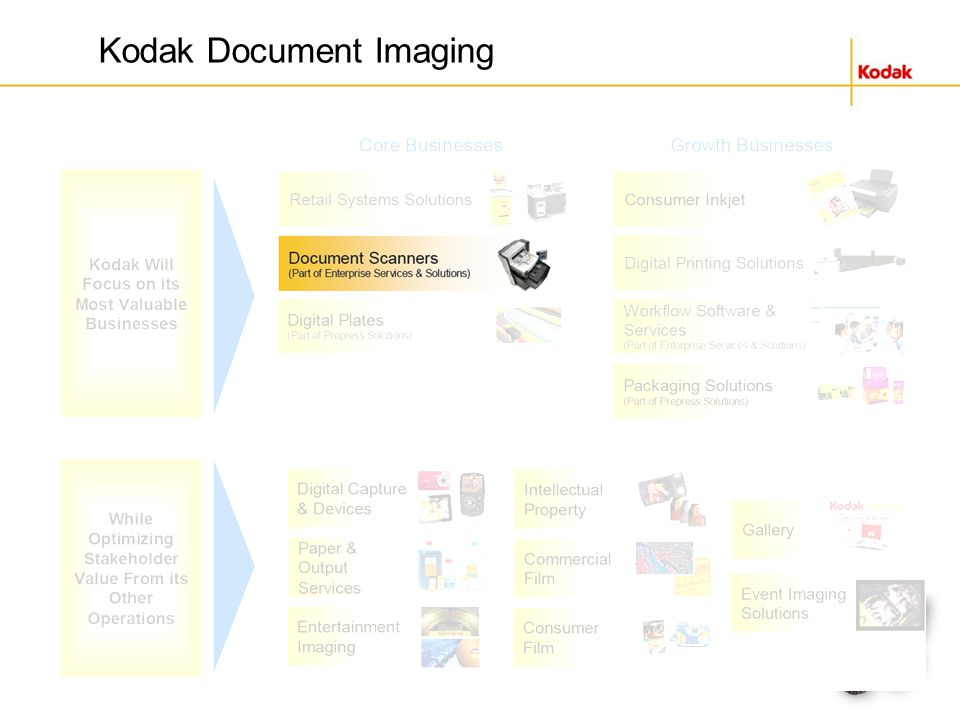 Kodak Document Imaging