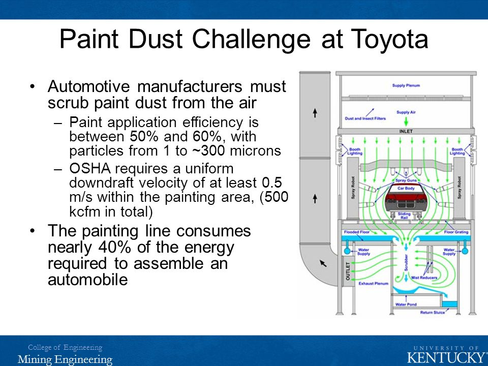 College of Engineering Mining Engineering Paint Dust Challenge at Toyota Automotive manufacturers must scrub paint dust from the air –Paint applicatio