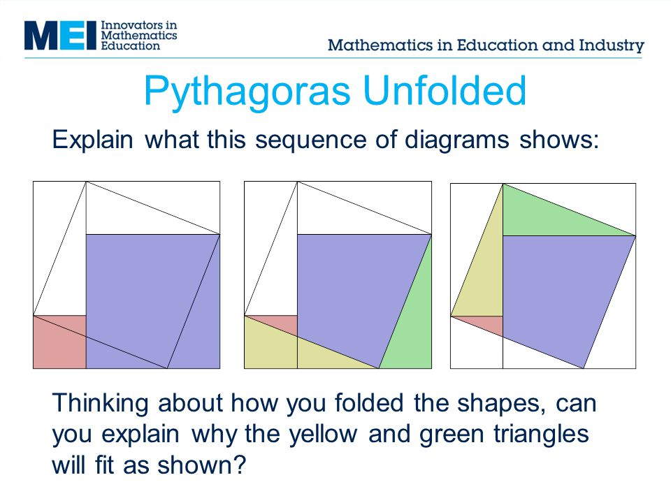Pythagoras Unfolded Explain what this sequence of diagrams shows: Thinking about how you folded the shapes, can you explain why the yellow and green t