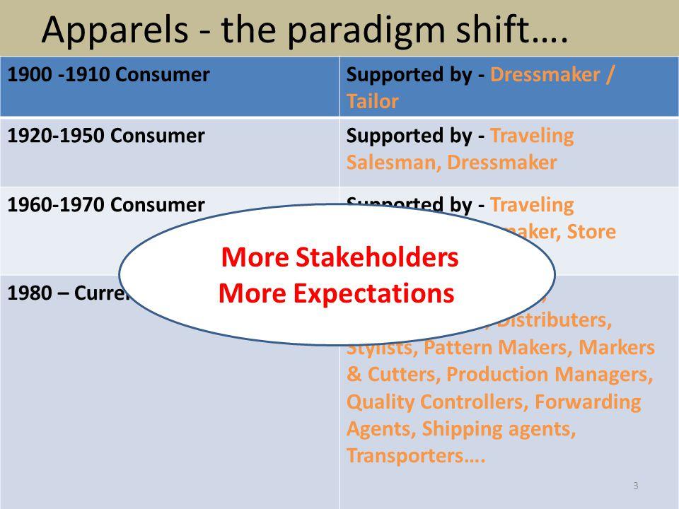 Apparels - the paradigm shift…. 1900 -1910 ConsumerSupported by - Dressmaker / Tailor 1920-1950 ConsumerSupported by - Traveling Salesman, Dressmaker