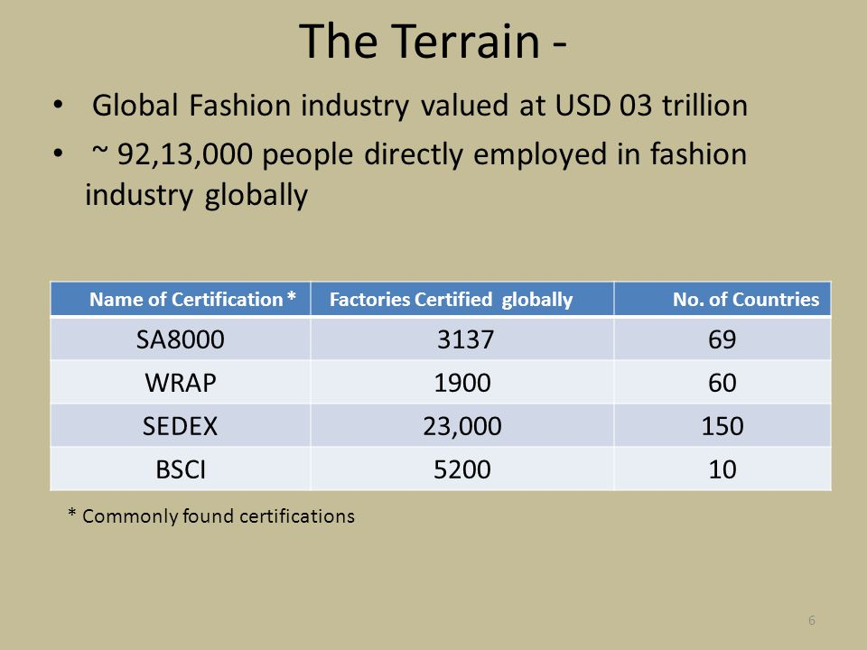 The Terrain - Global Fashion industry valued at USD 03 trillion ~ 92,13,000 people directly employed in fashion industry globally Name of Certification * Factories Certified globally No.
