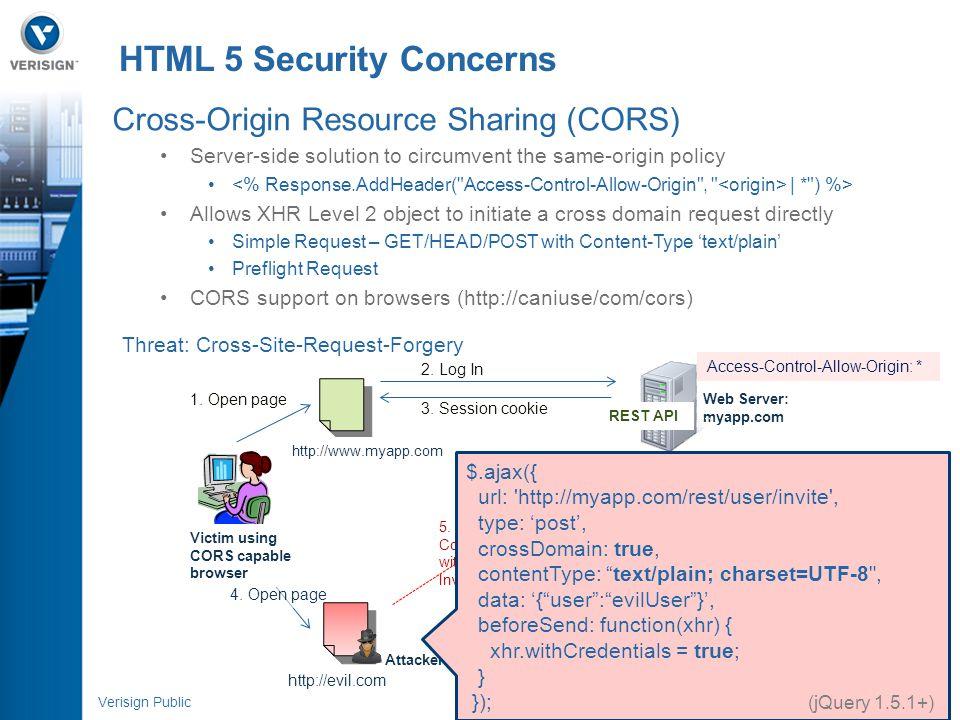 16 Verisign Public Attacker 5. XHR Content-Type : text/plain withCredentials : true Invoke any REST API call Cross-Origin Resource Sharing (CORS) Serv