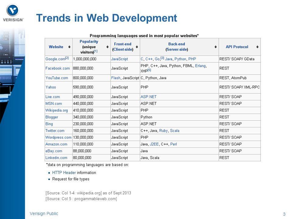 4 Verisign Public Web UI Architecture