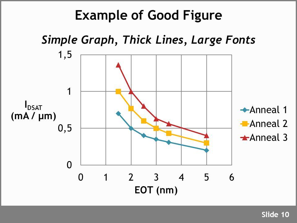 Example of Good Figure Slide 10