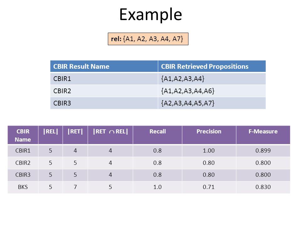 Example CBIR Name |REL||RET| |RET  REL| RecallPrecisionF-Measure CBIR15440.81.000.899 CBIR25540.80.800.800 CBIR35540.80.800.800 BKS5751.00.710.830 rel: {A1, A2, A3, A4, A7} CBIR Result NameCBIR Retrieved Propositions CBIR1{A1,A2,A3,A4} CBIR2{A1,A2,A3,A4,A6} CBIR3{A2,A3,A4,A5,A7}