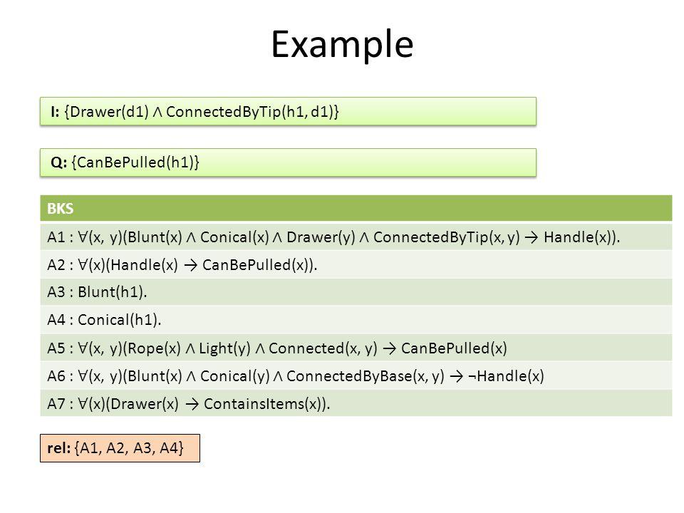 Example BKS A1 : ∀ (x, y)(Blunt(x) ∧ Conical(x) ∧ Drawer(y) ∧ ConnectedByTip(x, y) → Handle(x)).