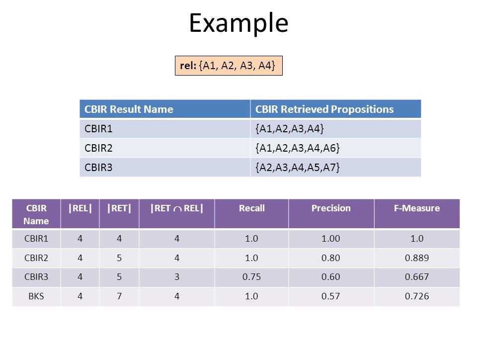 Example CBIR Name |REL||RET| |RET  REL| RecallPrecisionF-Measure CBIR14441.01.001.0 CBIR24541.00.800.889 CBIR34530.750.600.667 BKS4741.00.570.726 rel: {A1, A2, A3, A4} CBIR Result NameCBIR Retrieved Propositions CBIR1{A1,A2,A3,A4} CBIR2{A1,A2,A3,A4,A6} CBIR3{A2,A3,A4,A5,A7}