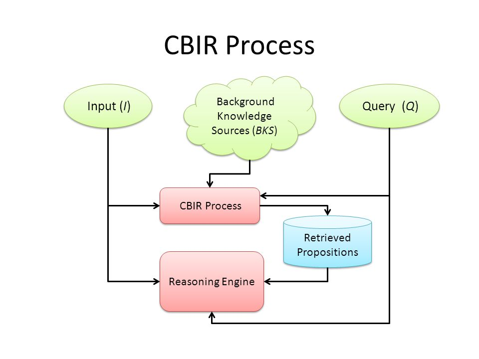 CBIR Process Input (I) CBIR Process Reasoning Engine Retrieved Propositions Background Knowledge Sources (BKS) Query (Q)