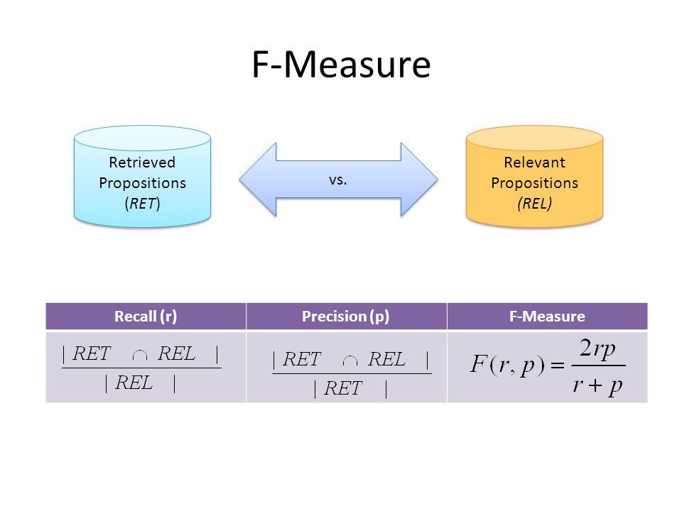 F-Measure Retrieved Propositions (RET) Retrieved Propositions (RET) Relevant Propositions (REL) Relevant Propositions (REL) Recall (r)Precision (p)F-Measure vs.