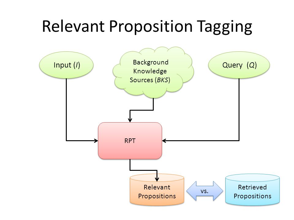 Relevant Proposition Tagging Input (I) Retrieved Propositions Background Knowledge Sources (BKS) Query (Q) Relevant Propositions RPT vs.