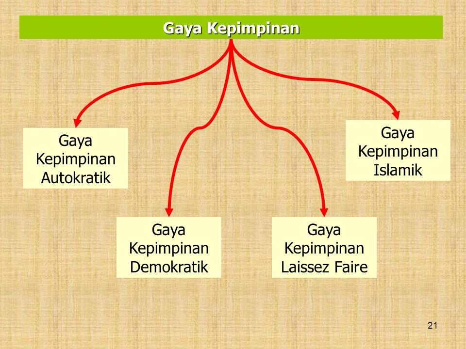 21 Gaya Kepimpinan Gaya Kepimpinan Autokratik Gaya Kepimpinan Demokratik Gaya Kepimpinan Laissez Faire Gaya Kepimpinan Islamik
