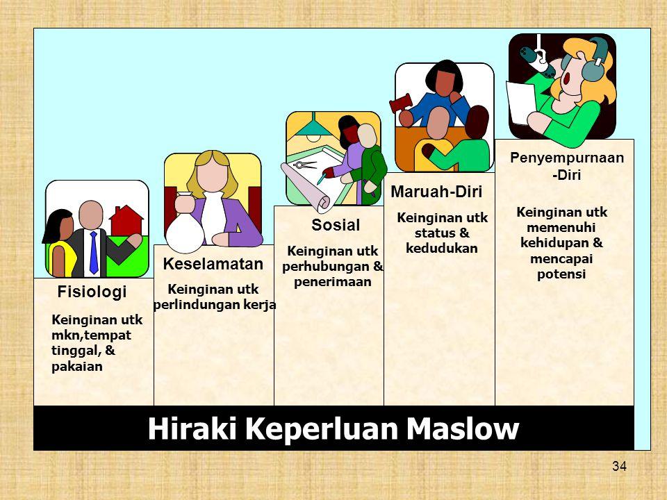 34 Hiraki Keperluan Maslow Fisiologi Keselamatan Sosial Maruah-Diri Penyempurnaan -Diri Keinginan utk mkn,tempat tinggal, & pakaian Keinginan utk perl