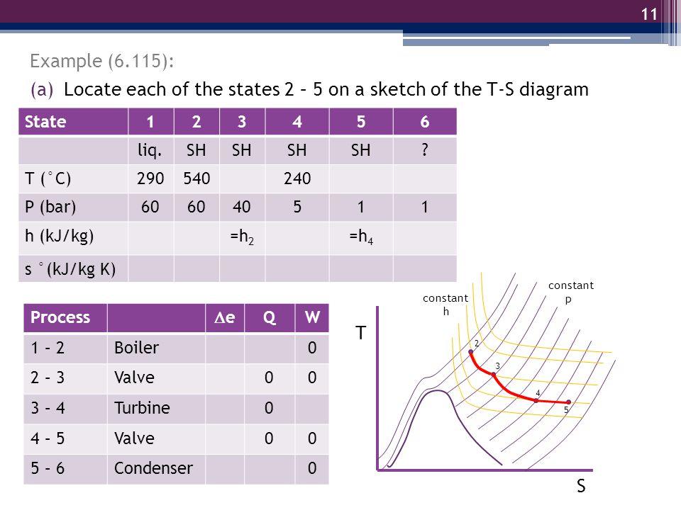 11 Example (6.115): State123456 liq.SH ? T (°C)290540240 P (bar)60 40511 h (kJ/kg)=h 2 =h 4 s °(kJ/kg K) Process ee QW 1 – 2Boiler0 2 – 3Valve00 3 –