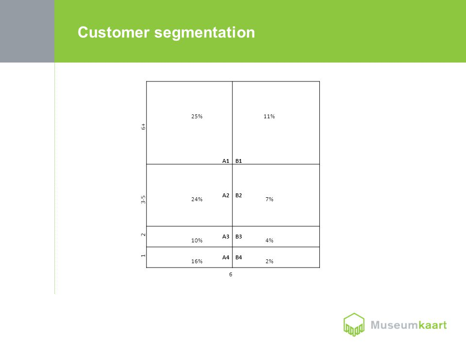 25% 11% 6+ A1B1 A2B2 3-5 24%7% 2 A3B3 10% 4% 1 A4B4 16% 2% 6 Customer segmentation