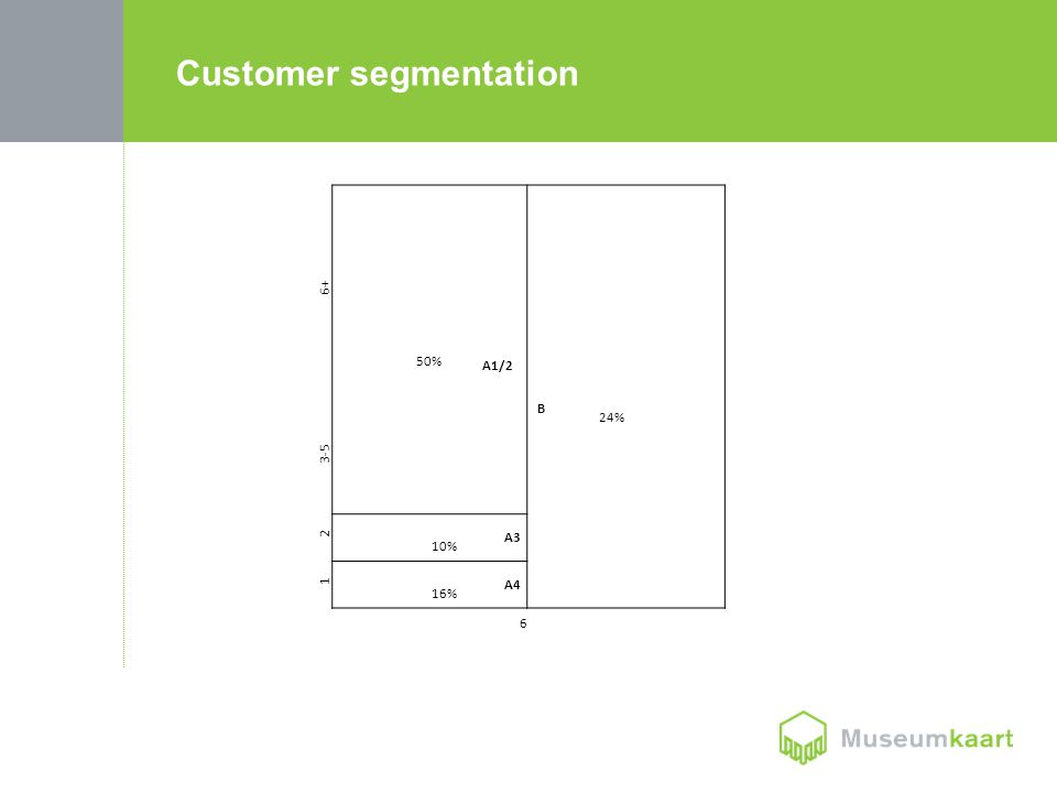 6+ 50% A1/2 24% B 3-5 2 A3 10% 1 A4 16% 6 Customer segmentation
