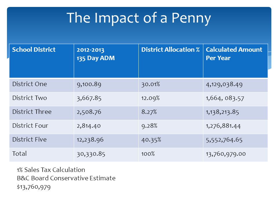 The Impact of a Penny School District2012-2013 135 Day ADM District Allocation %Calculated Amount Per Year District One9,100.8930.01%4,129,038.49 District Two3,667.8512.09%1,664, 083.57 District Three2,508.768.27%1,138,213.85 District Four2,814.409.28%1,276,881.44 District Five12,238.9640.35%5,552,764.65 Total30,330.85100%13,760,979.00 1% Sales Tax Calculation B&C Board Conservative Estimate $13,760,979