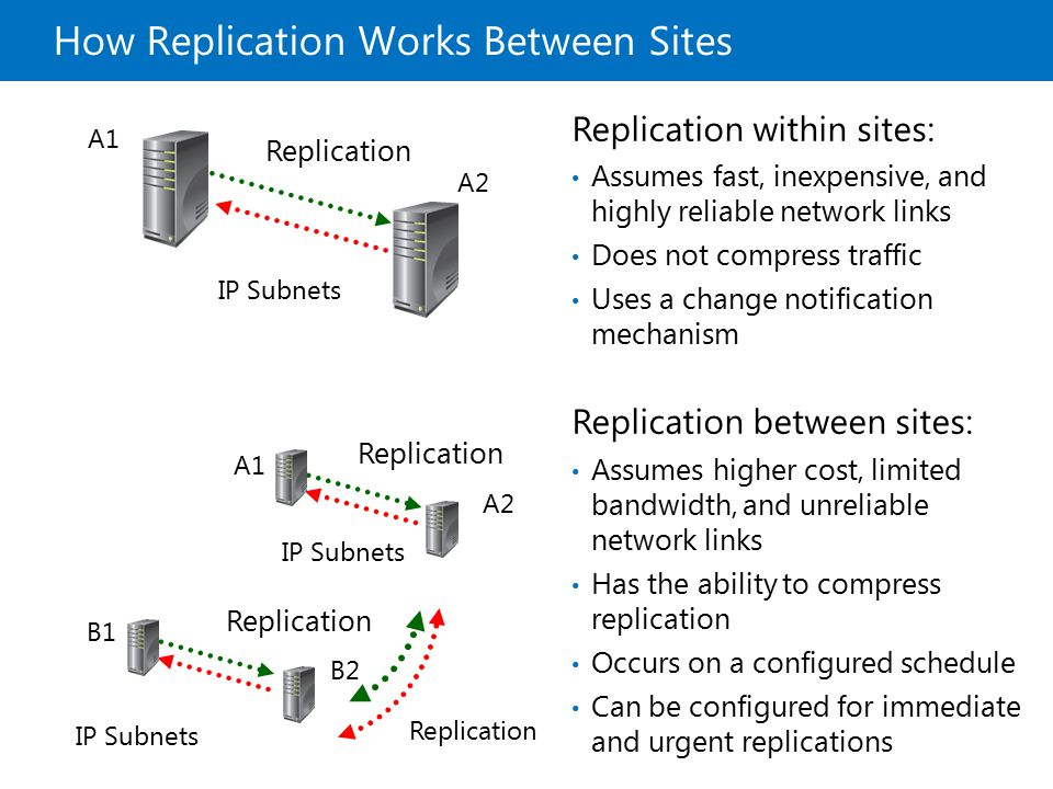 How Replication Works Between Sites Replication within sites: Assumes fast, inexpensive, and highly reliable network links Does not compress traffic U
