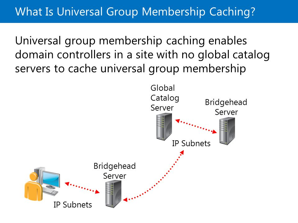 What Is Universal Group Membership Caching? Universal group membership caching enables domain controllers in a site with no global catalog servers to
