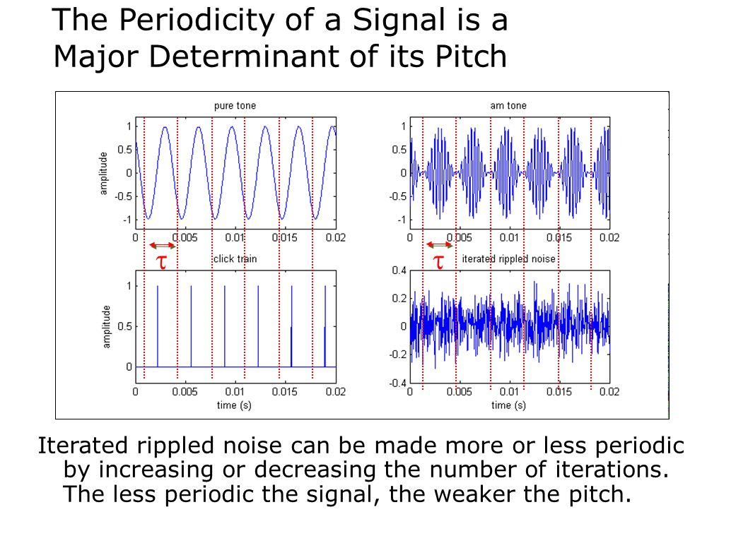 The Periodicity of a Signal is a Major Determinant of its Pitch Iterated rippled noise can be made more or less periodic by increasing or decreasing t