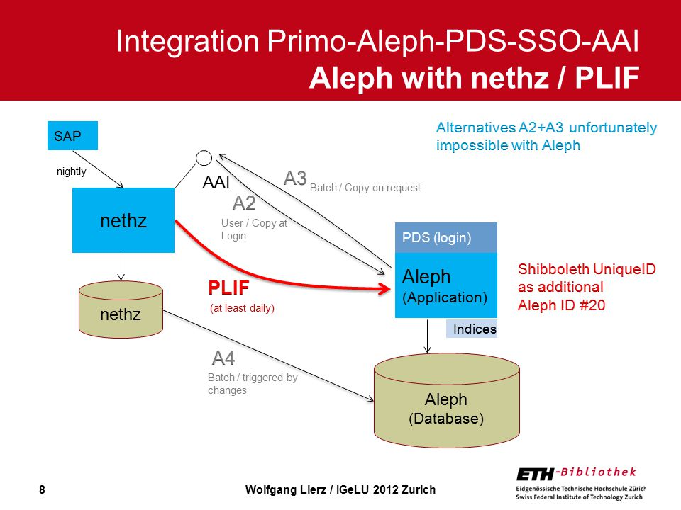 8 Integration Primo-Aleph-PDS-SSO-AAI Aleph with nethz / PLIF nightly Aleph (Application) Aleph (Database) nethz SAP nethz AAI Indices PDS (login) Batch / Copy on request User / Copy at Login (at least daily) Batch / triggered by changes Wolfgang Lierz / IGeLU 2012 Zurich