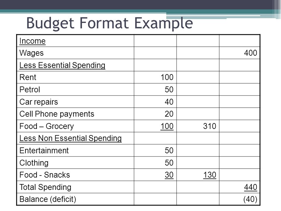 Budget Format Example Income Wages400 Less Essential Spending Rent100 Petrol50 Car repairs40 Cell Phone payments20 Food – Grocery100310 Less Non Essential Spending Entertainment50 Clothing50 Food - Snacks30130 Total Spending440 Balance (deficit)(40)
