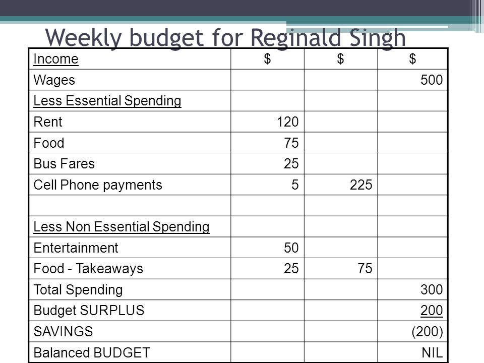 Weekly budget for Reginald Singh Income$$$ Wages500 Less Essential Spending Rent120 Food75 Bus Fares25 Cell Phone payments5225 Less Non Essential Spending Entertainment50 Food - Takeaways2575 Total Spending300 Budget SURPLUS200 SAVINGS(200) Balanced BUDGETNIL