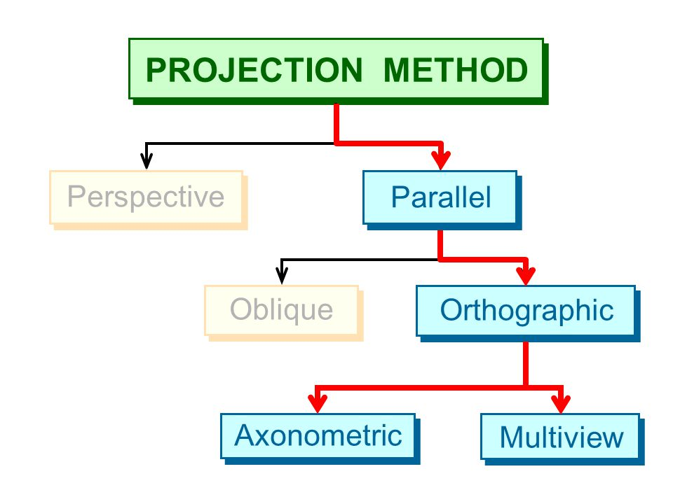 Perspective Oblique Orthographic Axonometric Multiview Parallel
