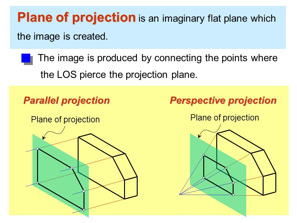 Plane of projection Plane of projection is an imaginary flat plane which the image is created.
