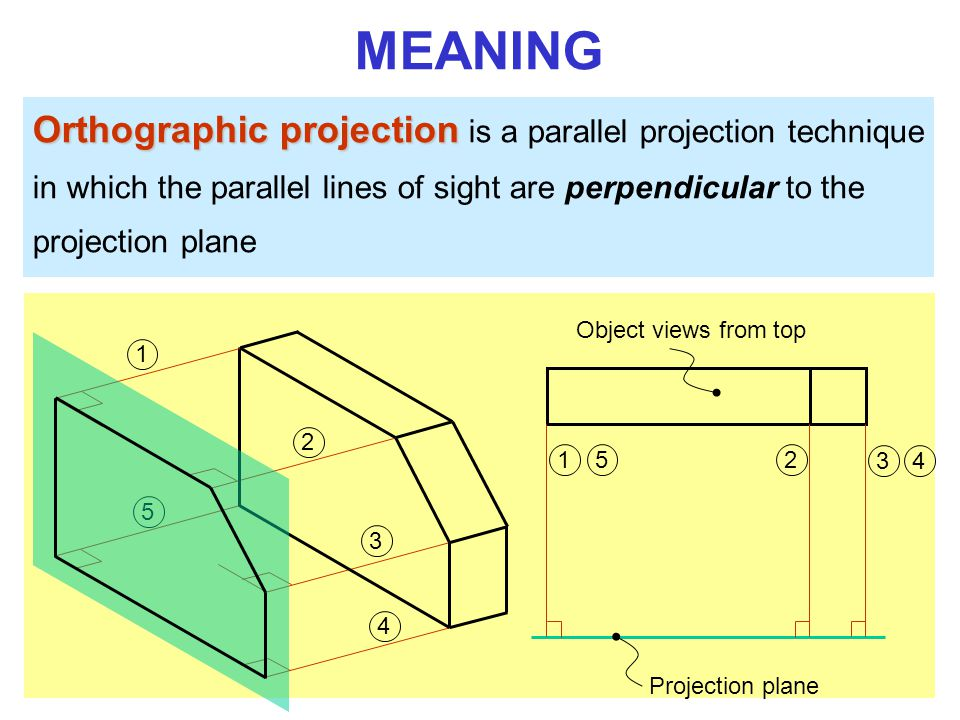 5 Orthographic projection Orthographic projection is a parallel projection technique in which the parallel lines of sight are perpendicular to the projection plane MEANING Object views from top Projection plane
