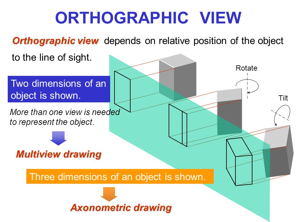 ORTHOGRAPHIC VIEW Orthographic view Orthographic view depends on relative position of the object to the line of sight.