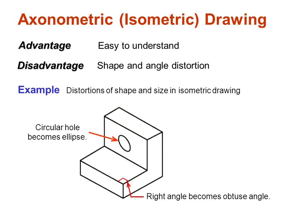 Axonometric (Isometric) Drawing Easy to understand Right angle becomes obtuse angle.
