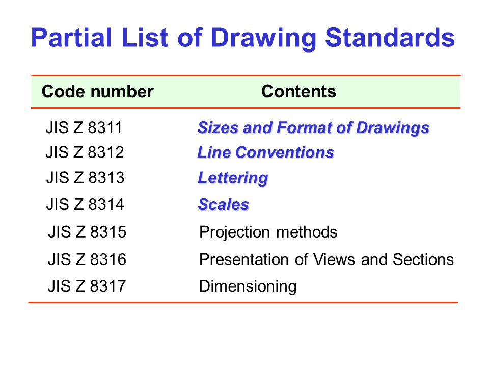 Partial List of Drawing Standards Sizes and Format of Drawings JIS Z 8311 Sizes and Format of Drawings Line Conventions JIS Z 8312 Line Conventions Le