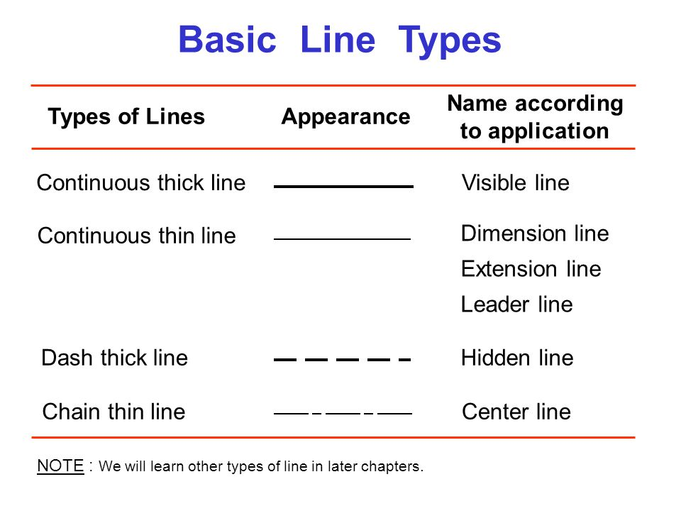 Basic Line Types Types of LinesAppearance Name according to application Continuous thick lineVisible line Continuous thin line Dimension line Extensio