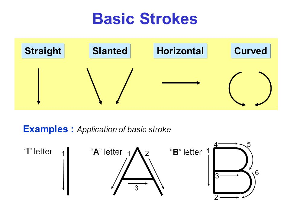 "Basic Strokes StraightSlantedCurvedHorizontal 1 1 2 3 Examples : Application of basic stroke ""I"" letter ""A"" letter 1 2 3 45 6 ""B"" letter"