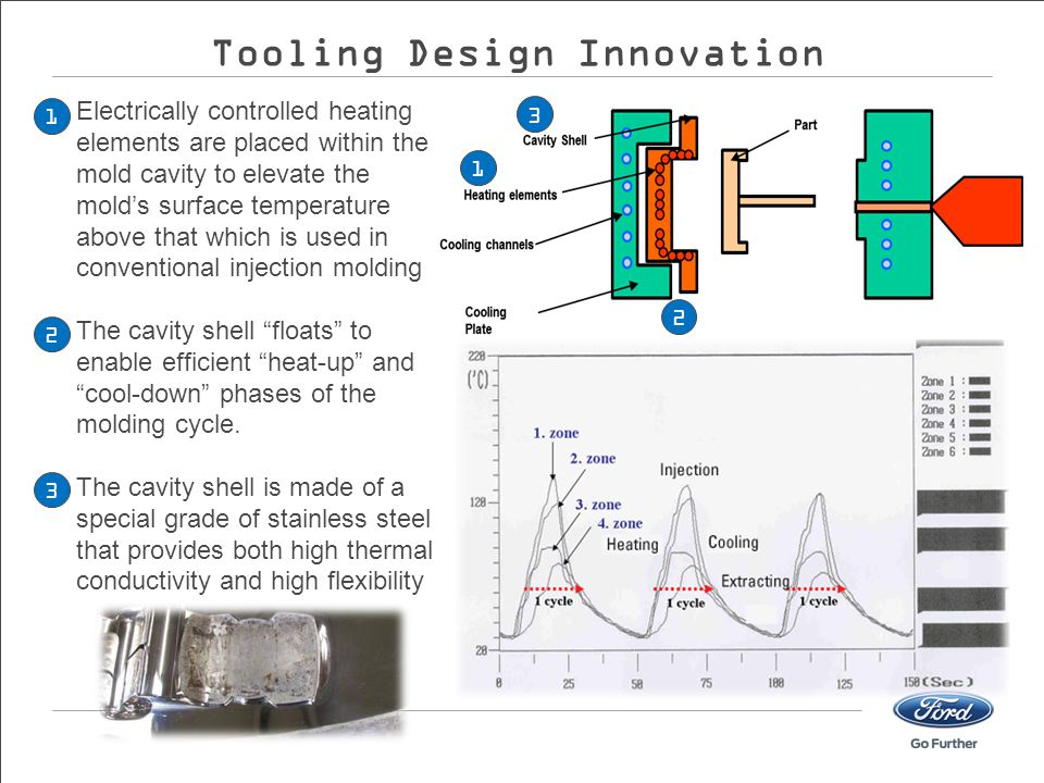Electrically controlled heating elements are placed within the mold cavity to elevate the mold's surface temperature above that which is used in conventional injection molding The cavity shell floats to enable efficient heat-up and cool-down phases of the molding cycle.